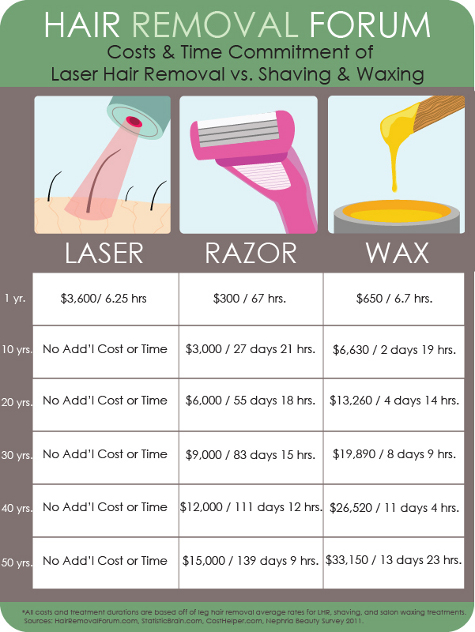 Laser Hair Removal Costs